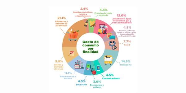 12 Renglones de Consumo en Dominicanos y nuestros hábitos de gastos